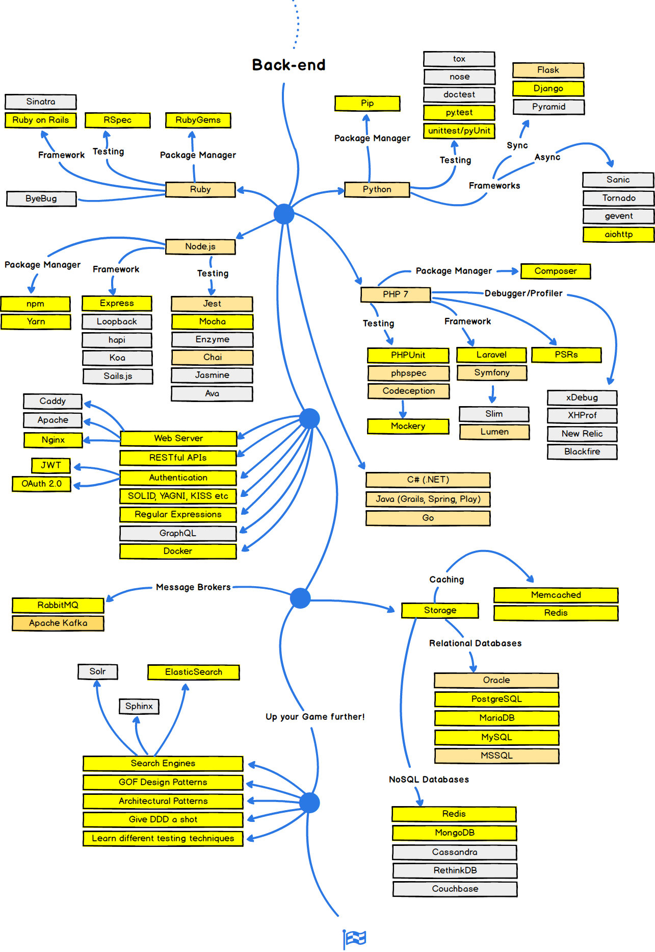 Backend road map